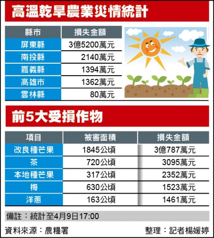 高溫乾旱農業災情統計