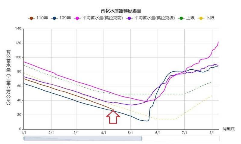 鄭明典指出,從南化水庫的歷線圖可看出,裡面的線條在4月以前幾乎都是平行線,這期間是南部枯水期,氣象條件幾乎無影響,「今年枯水期南部幾乎是0雨量,但是今年的歷線(棕)和平均線(紫)差距並不大且維持得很接近,表示水利署很努力的為水庫節水了」。(圖擷取自鄭明典臉書)