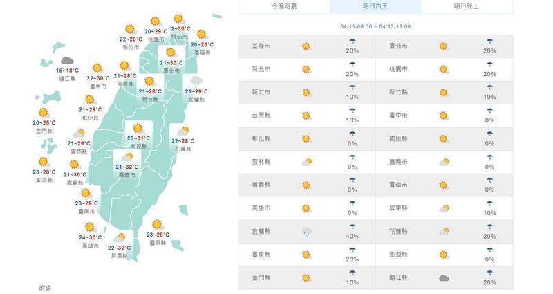 溫度方面,清晨全台最低溫約20至23度,而白天各地高溫至少有28度,西半部有30至32度,尤其中南部內陸溫度將會更高,入夜後隨著鋒面通過,北部氣溫將會下降,民眾穿衣注意溫度變化。(擷取自中央氣象局)