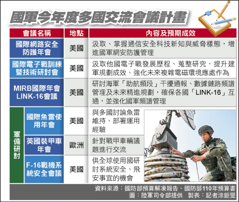國軍今年度多國交流會議計畫
