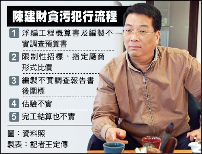 陳建財貪污犯行流程