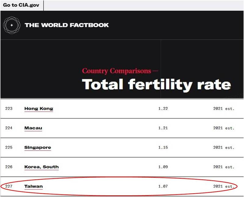 CIA公布2021各國生育率預測,全球227個國家或地區中,台灣是生育率最低的國家。(圖擷取自CIA官網)