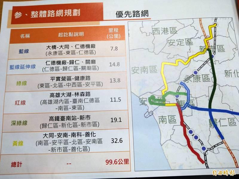 台南市先進運輸系統整體路網的優先路網約100公里。(記者蔡文居攝)