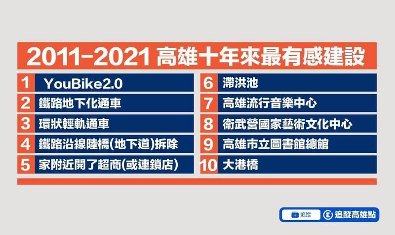 高雄近十年最有感建設,有4項是交通類。(圖擷取自臉書高雄點)