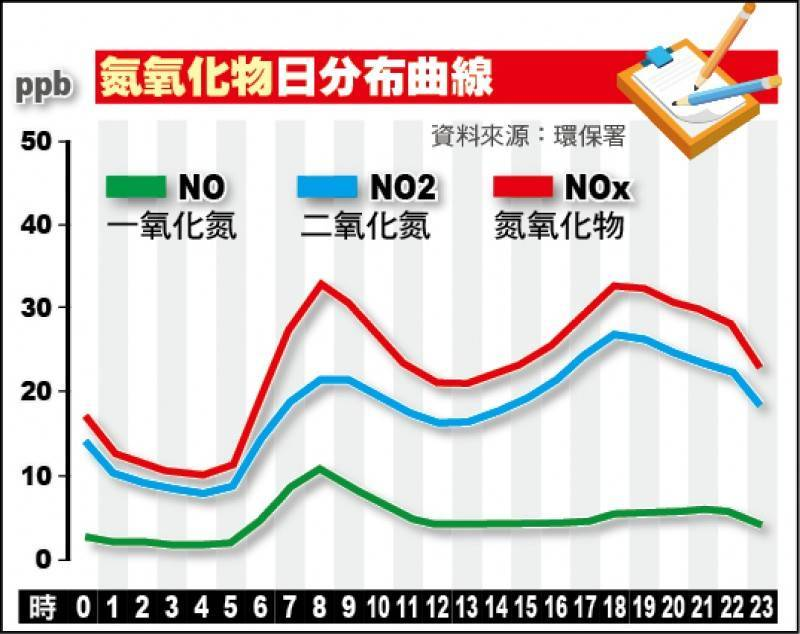 氮氧化物日分布曲線