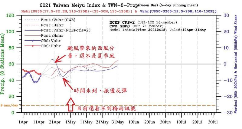 鄭明典今(19)日PO出最新梅雨指標圖,其中代表水平風切的紅虛線及代表垂直風切的藍虛線的數值,5月底過後才有同時「由負轉正」的趨勢,顯示台灣在5月底過後有機會迎來紓旱梅雨。(圖擷取自鄭明典臉書)