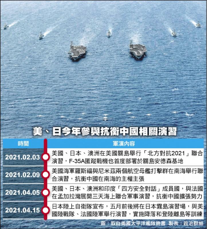 美、日今年參與抗衡中國相關演習