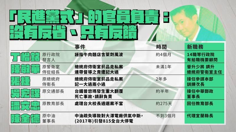 國民黨今日上午召開記者會質疑民進黨官員做錯事,請辭只是假動作。(國民黨提供)