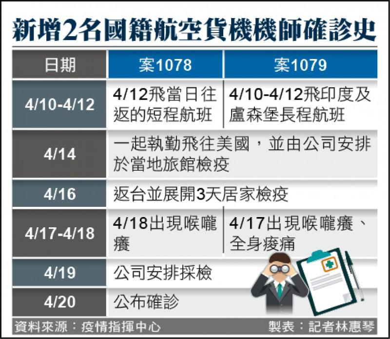 製表:記者林惠琴