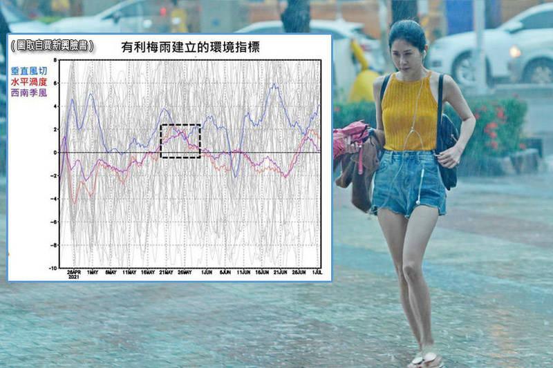 台灣久逢旱象,民眾殷切期盼梅雨來解旱。對此,氣象專家賈新興今日曝光最新數據,指出梅雨開始的最有可能時機點。(圖取自賈新興臉書、資料照;本報合成)