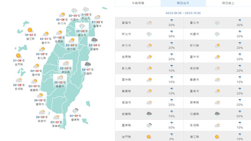 溫度方面,明天北部、東半部高溫27至28度左右,中南部高溫30至32度之間,各地早晚低溫則是20至24度,整體感受溫暖偏熱。(擷取自中央氣象局)