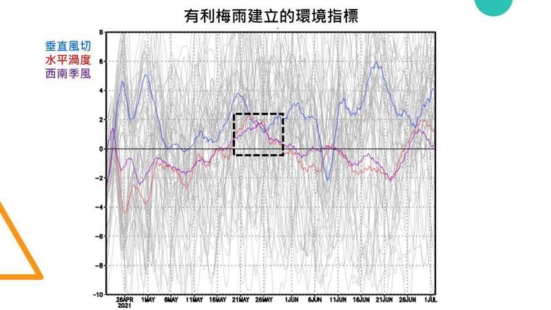 氣象專家賈新興今日曝光最新數據,指出梅雨開始的最有可能時機點。(圖取自賈新興臉書)