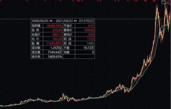 當時婦人買的股票為「長春高新」,估計她2008年約在股價4.8元人民幣(約新台幣21元)以下時購買,如今該股票股價已達480元人民幣(約新台幣2100元)。(擷取自微博)