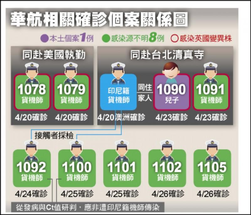 華航相關確診個案關係圖 (資料來源︰中央流行疫情指揮中心)