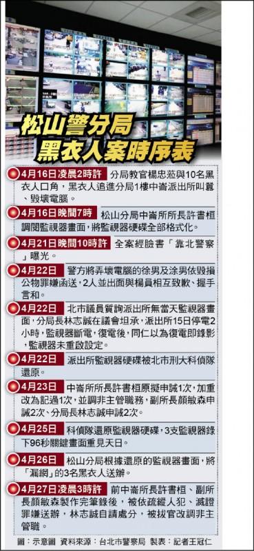 松山警分局黑衣人案時序表