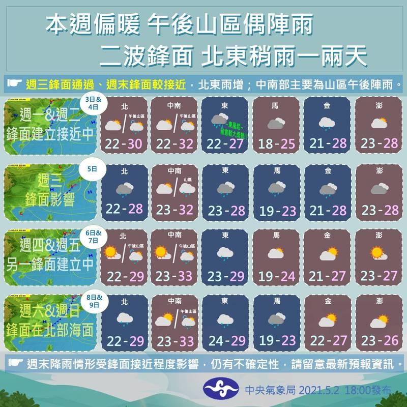 氣象局指出,未來有兩波鋒面影響台灣,降雨仍偏向北部、東半部,週三鋒面通過時,南部地區降雨機會相對增加。(擷取自報天氣-中央氣象局)