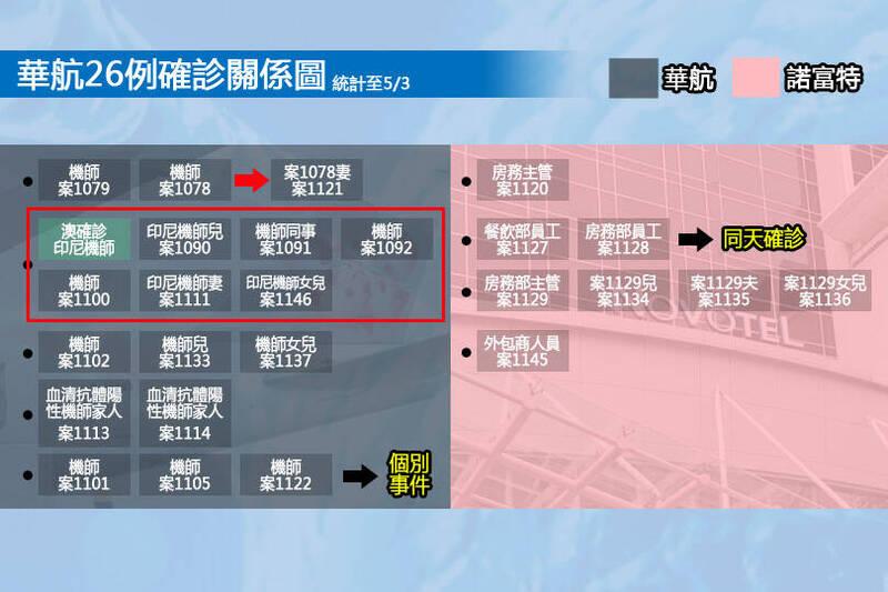 華航案26例確診關係圖。(本報製圖)