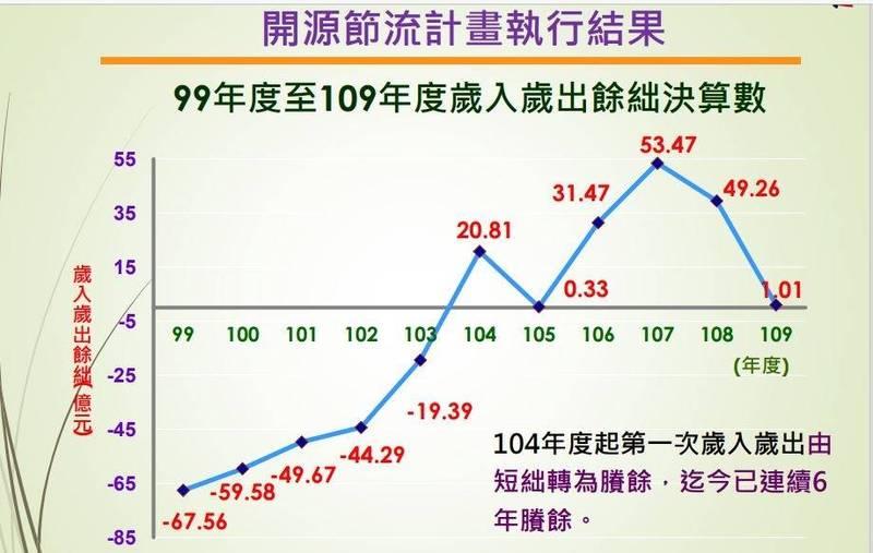 台南財政開源節流,連6年歲入歲出有餘絀。(台南市府提供)