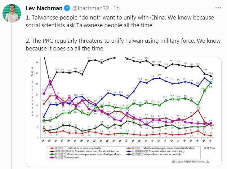 分析統獨民調 美國政治學博士:台灣人不想跟中國統一