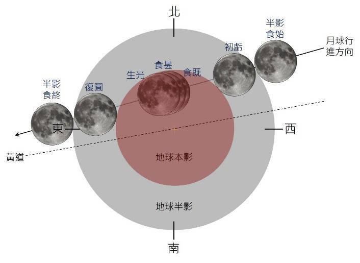 月全食示意圖。(圖由氣象局提供)
