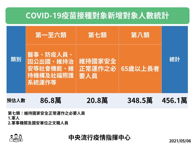 中央流行疫情指揮中心今天宣布,自本月10日起,開放第七類對象(軍人、軍事機關及國安單位文職人員),以及第八類對象(65歲以上長者)接種武漢肺炎疫苗。(指揮中心提供)