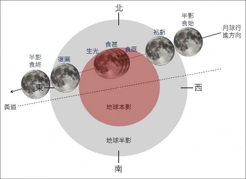 月全食示意圖。(氣象局提供)
