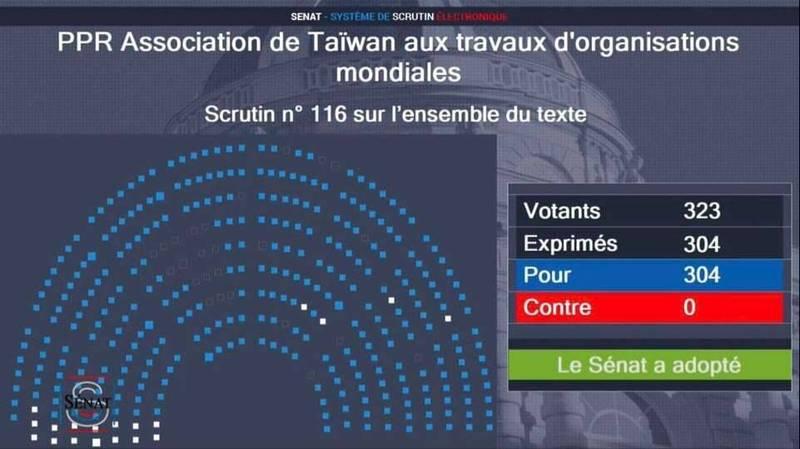 法國參議院以304票無異議通過了支持台灣參與國際組織活動決議文,是法國國會有史以來第一次通過挺台決議文。(取自駐法代表處臉書)