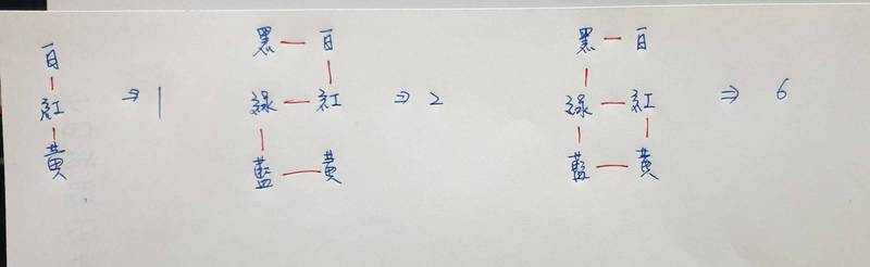 神人網友解答,其實只要按照念出的順序,接著畫出軌跡,就能知道答案是6。(圖取自臉書社團「爆廢公社」)