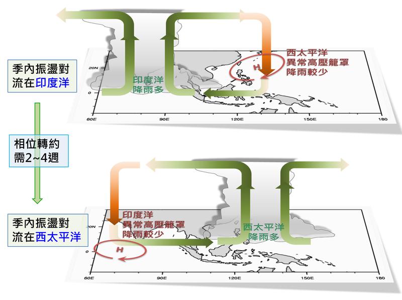 氣象局指出,強對流區移往台灣大約需要2至4週的時間,屆時將換西太平洋降雨多,印度洋則由高壓系統壟罩、高溫少雨。(圖取自中央氣象局)