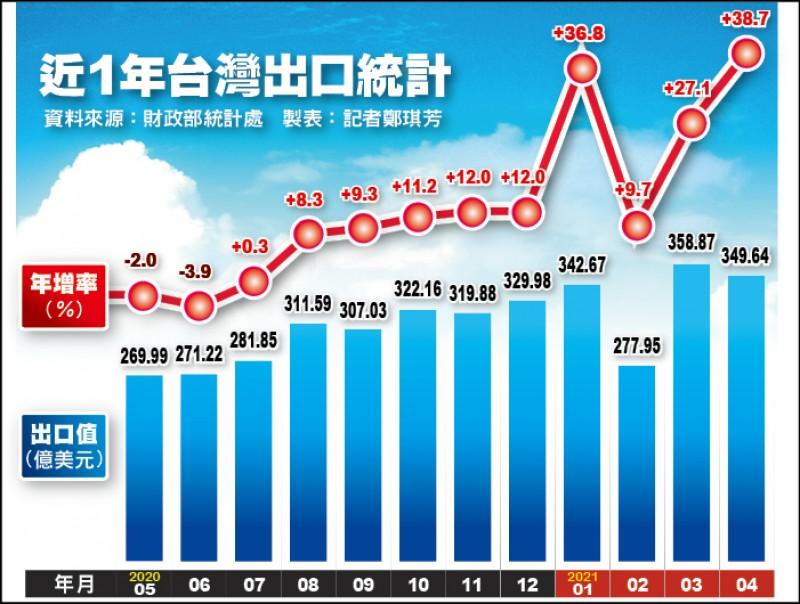 4月出口連10紅 年增38.7%
