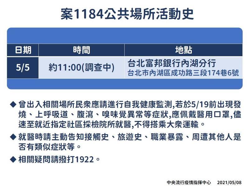 中央流行疫情指揮中心指揮官陳時中今日公布新增的2例個案中,有1人、案1184曾於5月5日上午11點到台北富邦銀行內湖分行。(指揮中心提供)