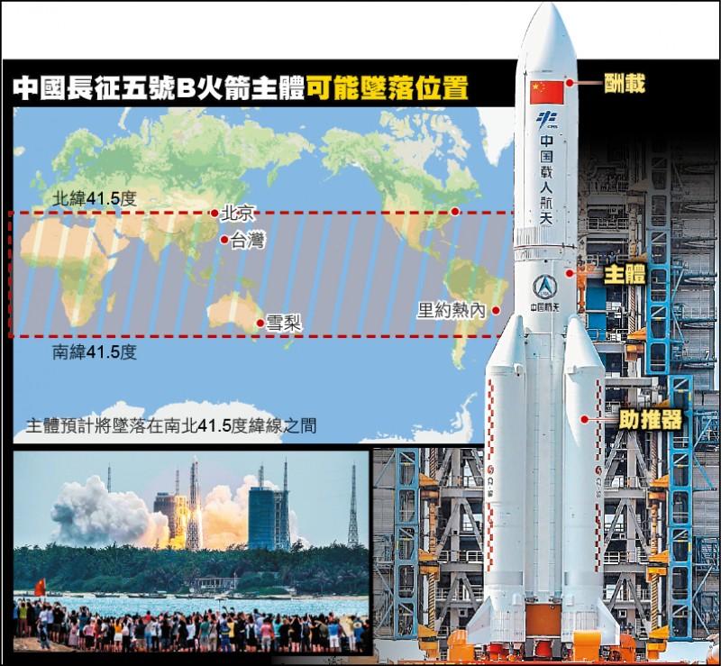 中國長征五號B火箭主體可能墜落位置