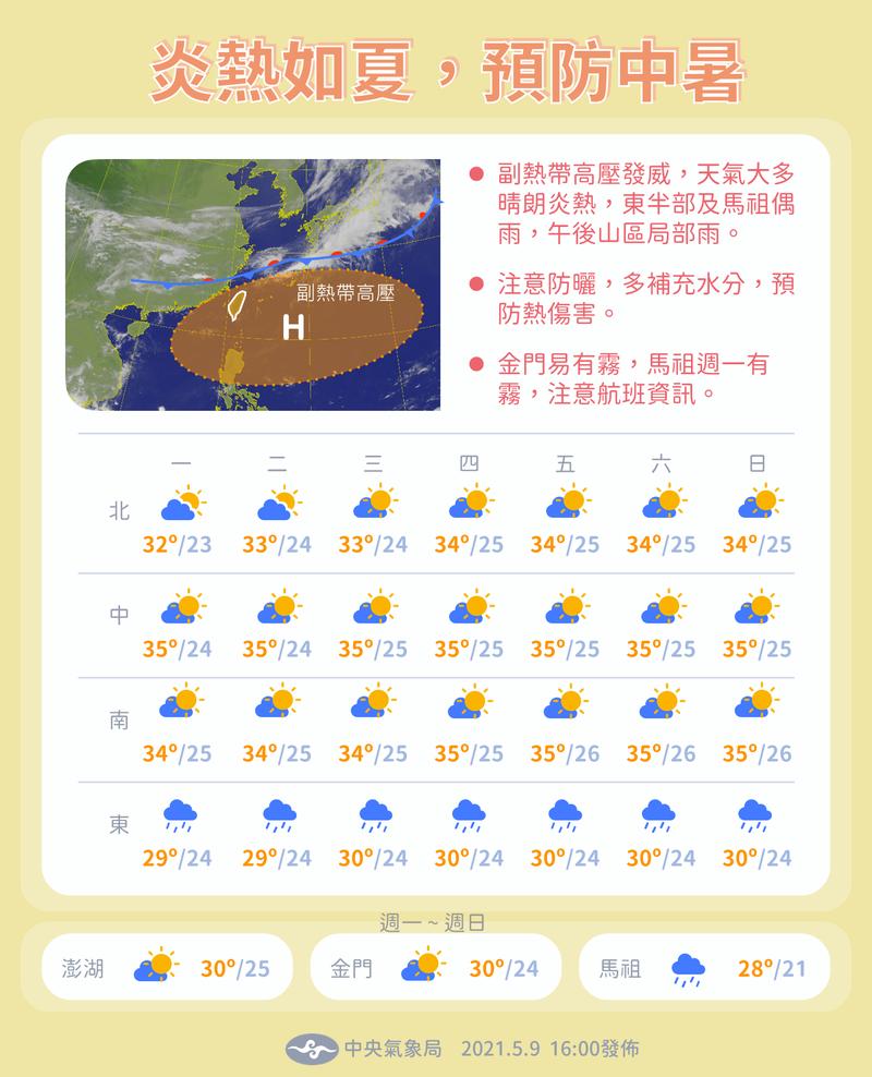副熱帶高壓發威,氣象局今日在粉專PO出未來一週天氣圖,表示各地多為晴時多雲、白天偏熱的天氣情形,提醒民眾注意防曬,小心中暑。(擷取自報天氣-中央氣象局)