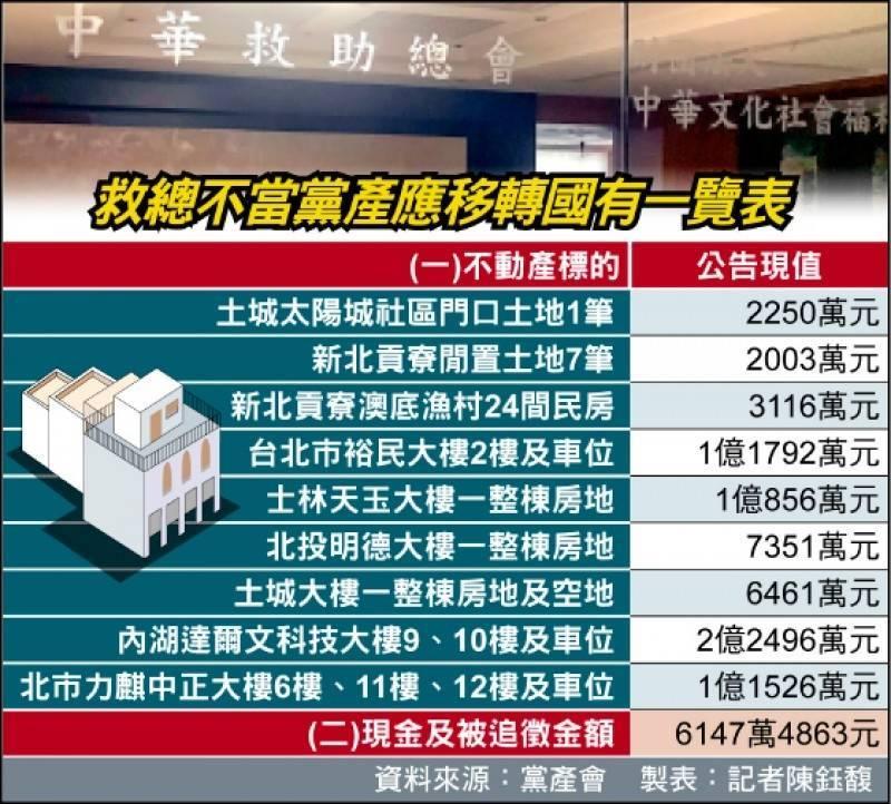 黨產會認定,救總不當取得財產應移轉國有不動產及現金。(資料照)