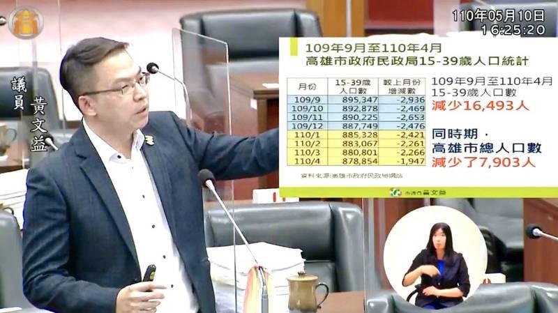 黃文益檢視高雄青年人口流失情況,提醒市府檢視相關政策。(高市議會官網)
