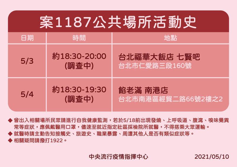 機師案1187在可傳染期有公共場所足跡,曾到台北福華大飯店七賢吧、餡老滿南港店。(指揮中心提供)