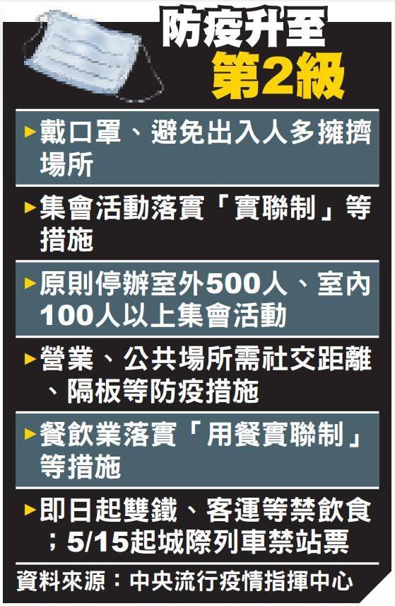 中央疫情指揮中心昨天宣布,即起到6月8日將疫情警戒提升到第二級。