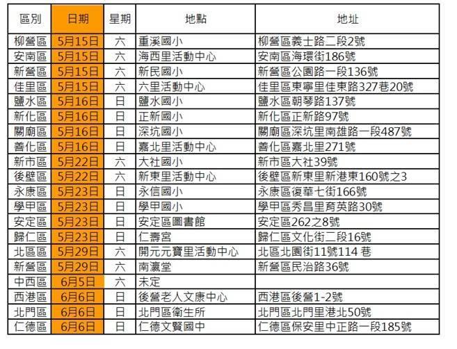 即起至6月8日,台南「行動醫院-全民健檢」暫停辦理。(記者王姝琇翻攝)