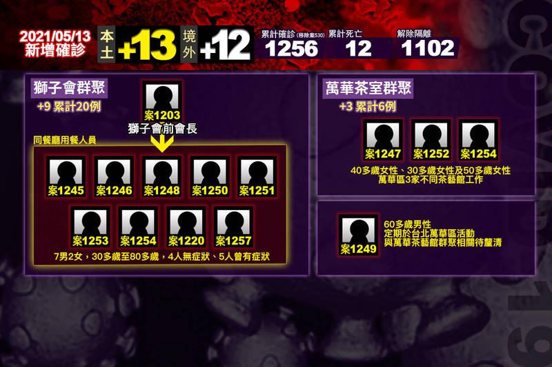 中央流行疫情指揮中心指揮官陳時中今日公布,國內今日新增25例武漢肺炎,其中13例是本土個案。(即時新聞製)