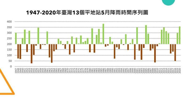 賈新興發文分享台灣13個平地站1947至2020年間的5月降雨時間序列圖。(圖取自臉書_賈新興)