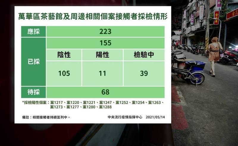 中央流行疫情指揮中心今天公布萬華區茶藝館和周邊相關確診武漢肺炎確診病例公共場所活動史,從5月1日到5月12日止。(指揮中心提供)