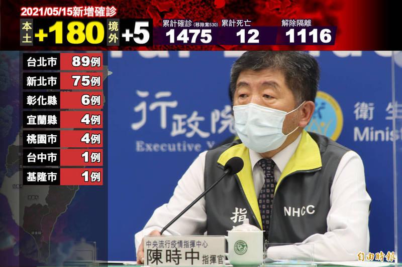 指揮中心今公布新增180例武漢肺炎本土病例,年齡從5歲至80多歲,且居住縣市以台北市最多。(即時新聞製)
