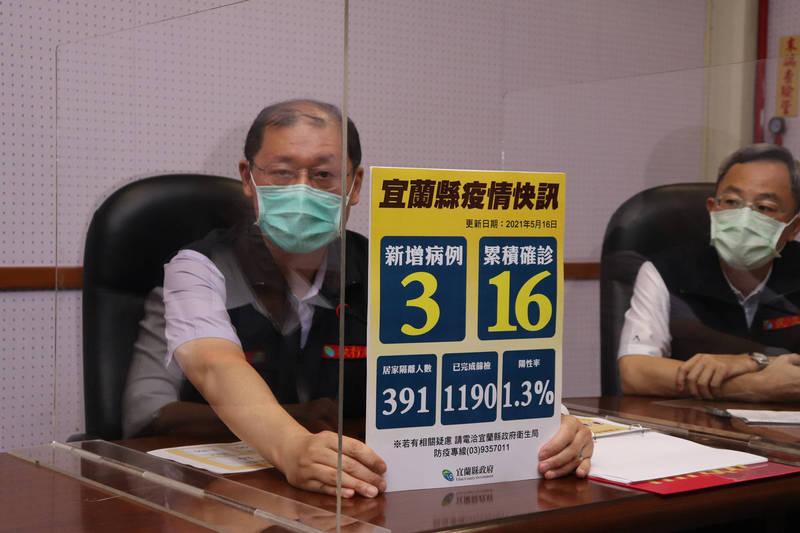 宜蘭衛生局長徐迺維說,宜蘭累計16位確診,目前已做了1100多例的篩檢,陽性率1.3%。(記者林敬倫攝)
