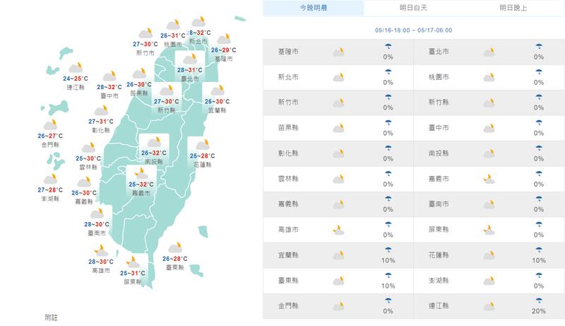 溫度方面,各地低溫大約落在26到27度,高溫30至35度,中南部有機率出現38度的高溫。(擷取自中央氣象局)