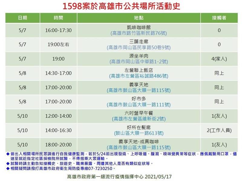 高雄市衛生局公布台北市27歲武漢肺炎確診女子案「1598」在高雄的足跡。(記者方志賢翻攝)