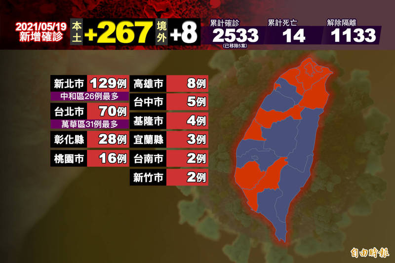 指揮中心公布,今日新增275例病例,其中267例本土個案、境外移入8例,仍以新北市129例、台北市70例為主。(即時新聞製)