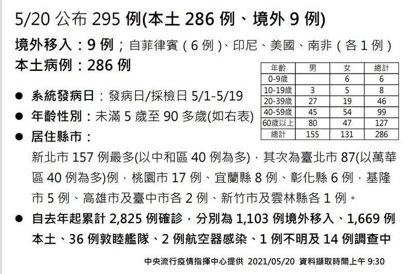 中央流行疫情指揮中心指揮官陳時中今日宣布,再新增295例,其中286例是本土病例。(指揮中心提供)