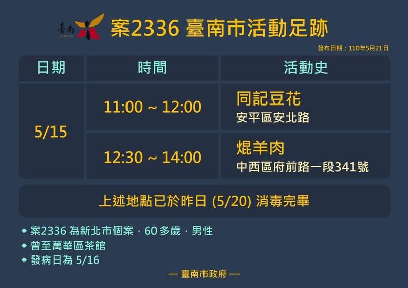 台南市衛生局今日新增確診者的疫調足跡。(記者王姝琇翻攝)