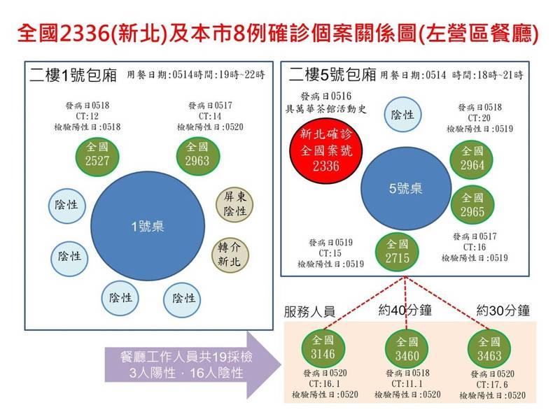 串門子群聚關係圖,新北男目前已造成高雄8人確診。(高雄市政府提供)