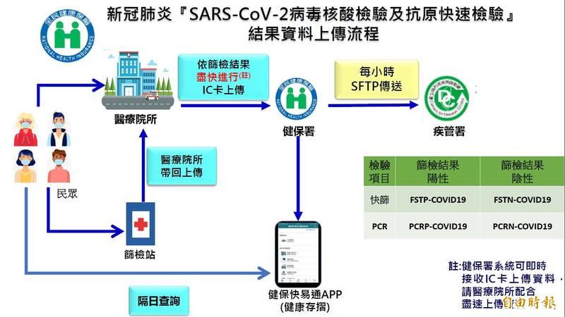 地方政府資料上傳流程。(指揮中心提供)
